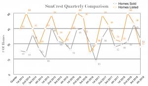 SunCrest-Quarterly-Comparison-300x175.png